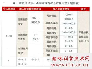 北京大学考研如何复习(应用心理硕士)