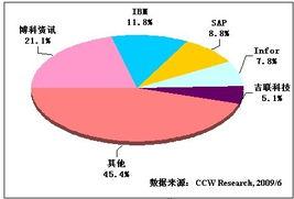 网站信息 欢迎来电 -计世资讯--中国权威ICT研究咨询机构