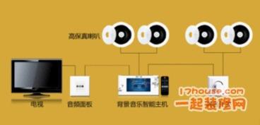 背景音乐系统综合布线图 -家装隐蔽工程 综合布线1 装修论坛 一起装修...