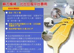 发布土石流红色警戒422条、土石流黄色警戒671条.来源:中新网-台...