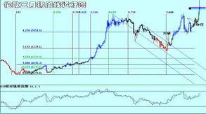 伦敦三月锡周线走势图(来源:新浪财经)-铜价继续运行在区间当中 ...