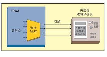 ...1: 测试多路转换器的插-基于逻辑分析内核的FPGA电路内调试技术