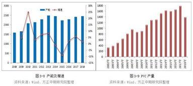 2008年经济危机过后,在4万亿经济刺激政策拉动下,国内聚氯乙烯产...