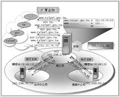 Server 2003 DNS 新功能应用