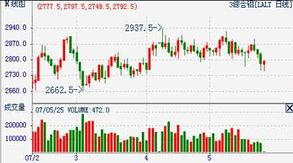 三月综合铝走势图.(来源:西南期货)-库存上升继续打压铜价 后市...