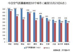 中央气象台发布霾黄色预警,预计今天白天京津冀等11个省市局地重度...