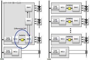 ...集中式架构基本对比-详解电动汽车的电池管理系统 附案例