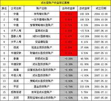 此外,招商信诺智富赢家A B 添利A型账户本期表现较差,继上期呈现...