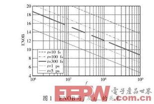 tjitter表示时钟抖动,整理公式(1)得:   ADC有效位数(Effec