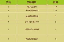 棋牌签到送金币封号-1.【6周年好礼兑换券】、【美好的祝福宝珠】、【2014盛世狂欢宠物...