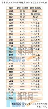 在26个已公布2016年经济增速的省份中,西藏、重庆、贵州不仅分别...
