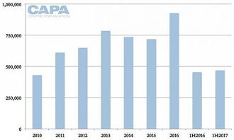 ...:中国至菲律宾航班年座位容量:2010年至2017年上半年-菲律宾...