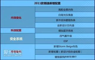 ar.com.cn   2011款朗逸在外观内饰上进行了多处的改动,外观增加了...