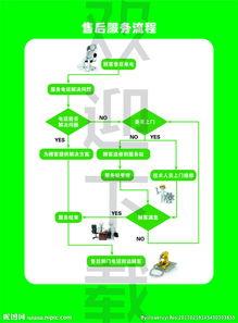 售后服务流程图片