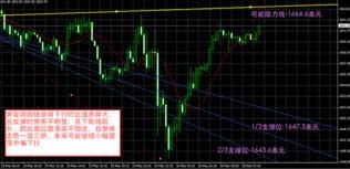 今日黄金价格走势图,黄金专家分析2012年3月30日早间国际黄金价格...