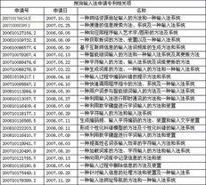 0万,已经进入中国客户端软件市场前十名,通过搜狗输入法的升级情...