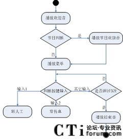 ...5.2 某CV呼叫中心IVR系统流程图-基于VoiceXML技术的可视化IVR系...