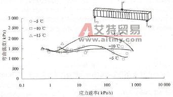 弯曲强度与应力速率关系趋势与颗粒冰结果基本相同,应力速率对冰梁...