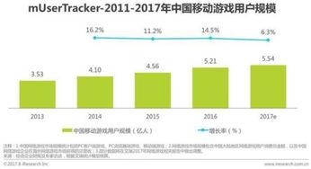 兴动棋牌在哪下载-2017中国移动游戏行业研究报告 市场规模1445.8亿