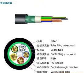 如何分辨光缆的好坏?