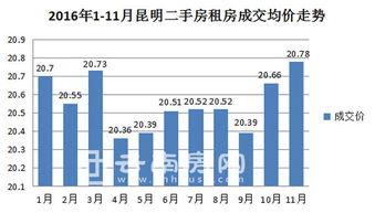 ...房租房成交均价走势-11月昆明二手房成交均价7843元 平米 跌至今年...