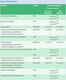 香港六大高校2017硕士申请截止日期大汇总 部分专业将于1月截止