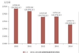 ...年底,全国耕地面积20.25亿亩.-中国确定2030耕地红线 还有2亿亩...