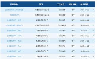 2018年交通银行校园招聘QQ群:364020363-2018年交通银行四川省...