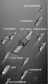 ...母战斗群 细数辽宁舰的五个第一次