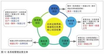 ...村绿道休闲产业系统规划实践 以浙江仙居永安溪绿道为例