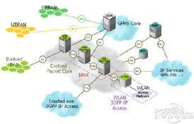 最快下载速度100Mbps 4G LTE技术全解析