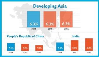 4日,亚洲开发银行(ADB,简称亚开行)发布了最新版的2015年亚洲...