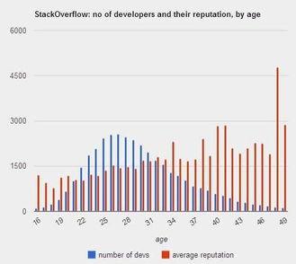 我拉取了Stackoverflow上声誉值超过100的7万名开发人员的数据.他...