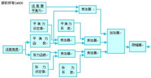 Rockwell PLC和组态软件在冶金活套控制中的应用
