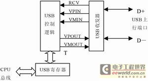 图2 MC68HC908JB8的USB模块结构-USB接口类单片机特点及应用