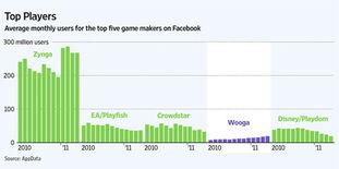 游戏 facebook