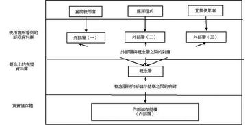 治理架构可以分为-数据库管理系统