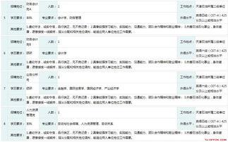 ...2019中国石油化工集团公司天津石油分公司校园招聘人15公告