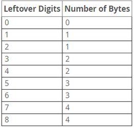 . 整数部分和小数部分是分开计算的.   譬如 Decimal(6,5),从定义可以...