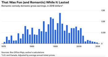 ...调整).来源:Box Office Mojo、作者计算-思 辨 唯有在中国和墨西...