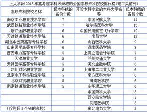 ...百所高校高职和专科录取线超本科,中国民航大学排第一