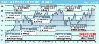 零号变革-国家发展和改革委员会昨晚发布通知,从今日零时起上调成品油零售价...