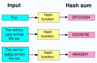 这种现象叫做散列碰撞、也称其为哈希冲突.对于hash冲突的解决办法...