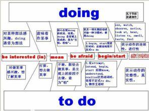 动名词和动词不定式做主语时的区别时什么