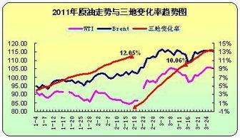 原油走势与三地变化率趋势图-调价始终 难产 原油后市何去何从