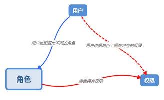 RBAC权限功能介绍和数据表设计