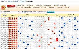 重庆时时彩历史数据