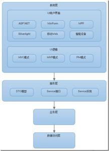 ...服务层,常用的方法包括Web服务、.NET Remoting、Rest以及WCF...
