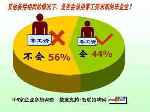 一个叫蝌蚪什么的黄色网站-调查显示八成人认为零工资就业加剧大学生贬值