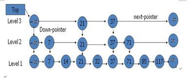 list_7_3-1.7.1.3 SkipList(跳跃表)操作   1.7.1.2 SkipList(跳跃表)定义